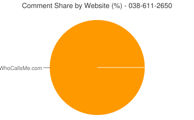 Comment Share 038-611-2650